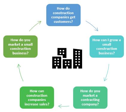How do you market a small construction company